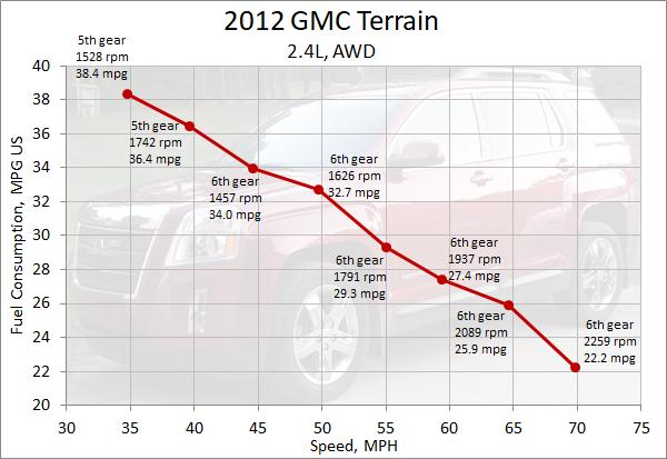 2012 GMC Terrain Speed vs MPG.png