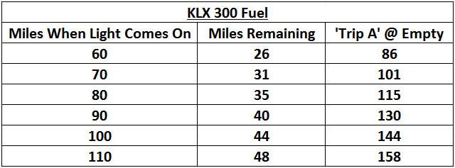 KLX300_FuelCard.jpg