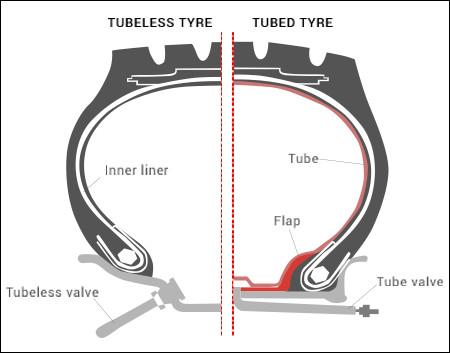 tubeless tube