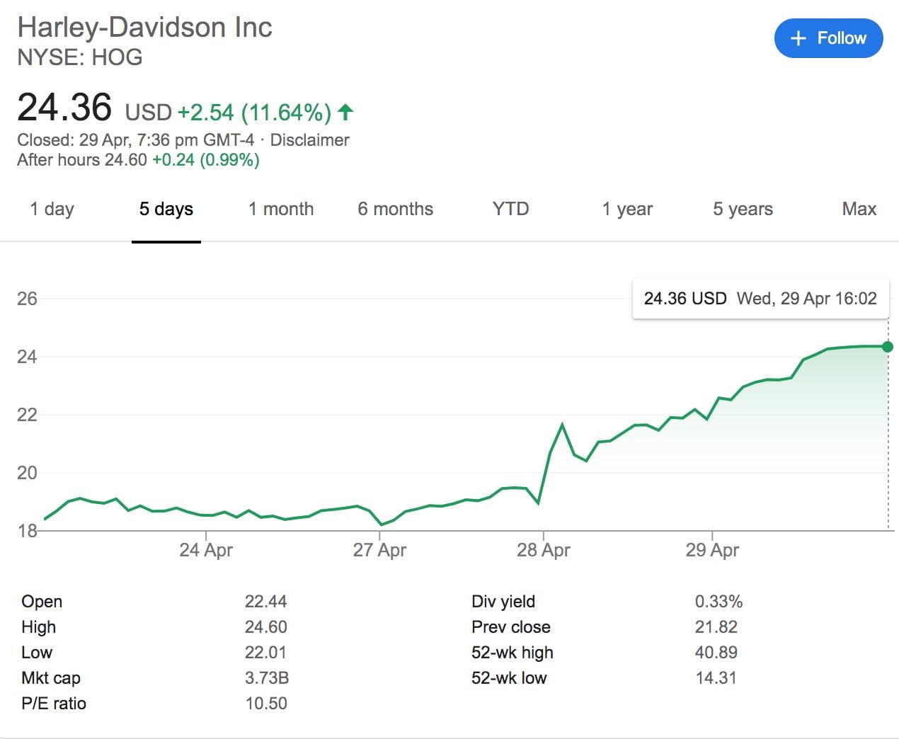 Harley-Davidson Stock Shoots Up