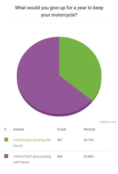 survey give up friends