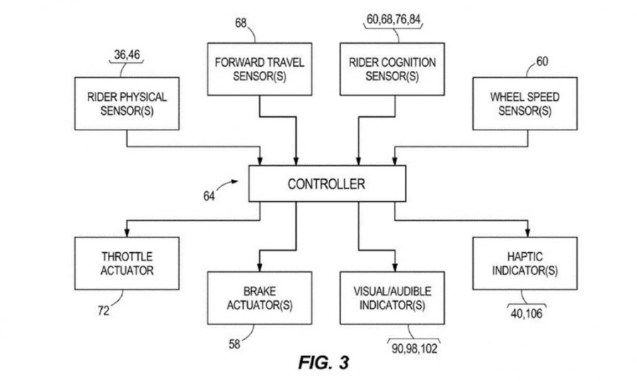 Harley Patent:  Automatic Emergency Braking (AEB)