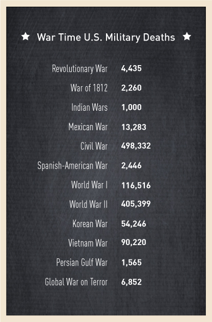 casualties deaths